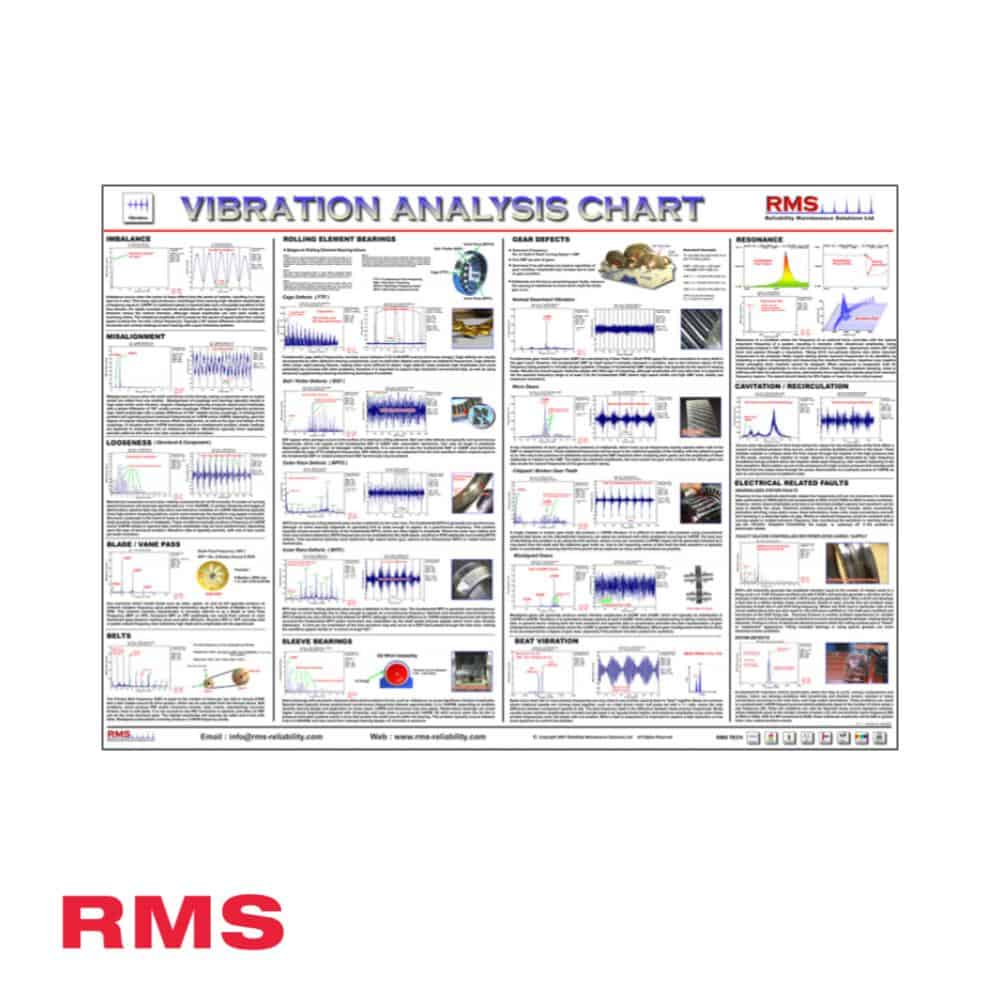 Vibration Analysis Wall Chart