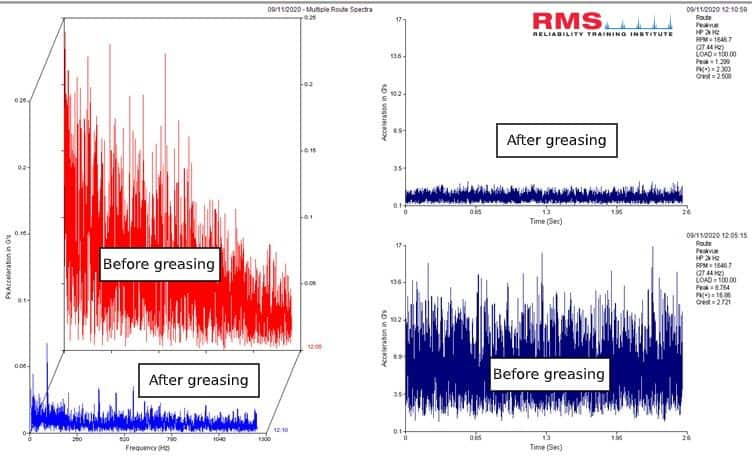 Multiple Routes Spectra RMS