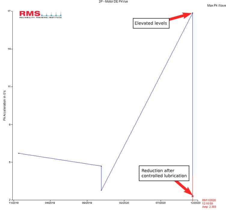 Vibration data reduction RMS